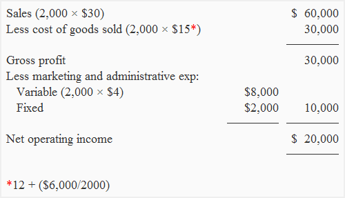Contribution Margin Income Statement Img1  Proper Income Statement
