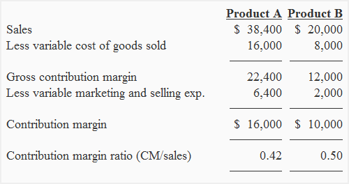what is contribution margin in cost accounting