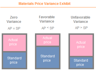 direct materials price variance explanation formula