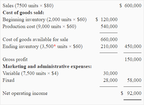 causes of difference in net operating income under