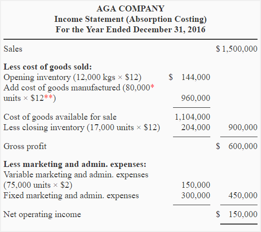 Exercise-5 (Variable and absorption costing income statement ...