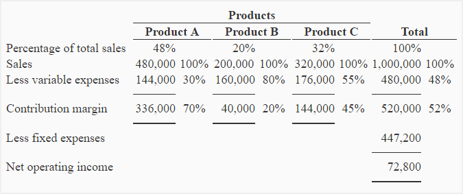 Problem 3 Shift In Sales Mix Break Even Analysis Of A