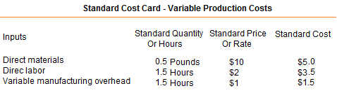 standard-cost-card