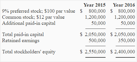 Return on common stockholders' equity ratio - explanation