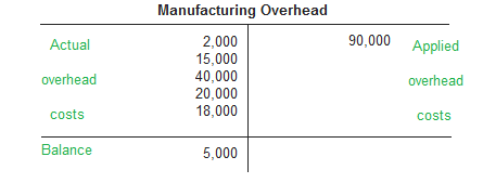 manufacturing-overhead-account