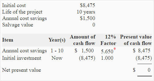 internal rate of return irr method explanation