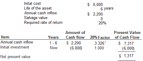 net-present-value-cash-inflow