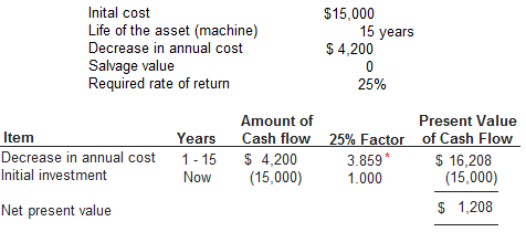 Net present value cost reduction