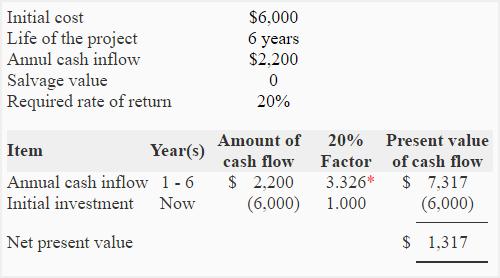 net present value  npv  method