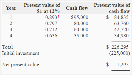net present value and initial cash A choice between money now and money later  in sal's example, the present  value is the bill, and a tip gets added on so you multiply by a number  why  does he do it the first way and why does the second way not work  to  understand the net present value and the discounted cash flow and the internal  rate of return.
