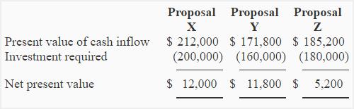 net-present-value-method-img6