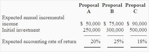 accounting-rate-of-return-method-img3