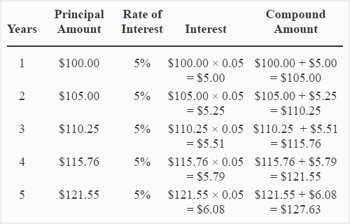 Simple And Compound Interest Explanation Formula