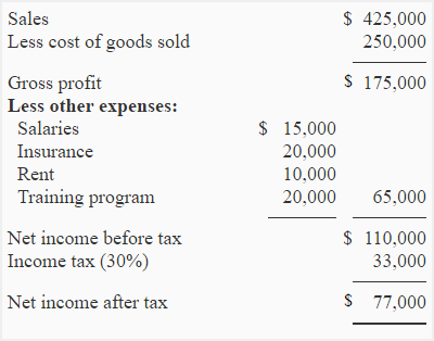 Exercise 19 After Tax Cost Computation Accounting For