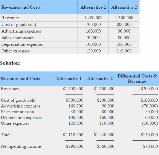 committed fixed cost examples