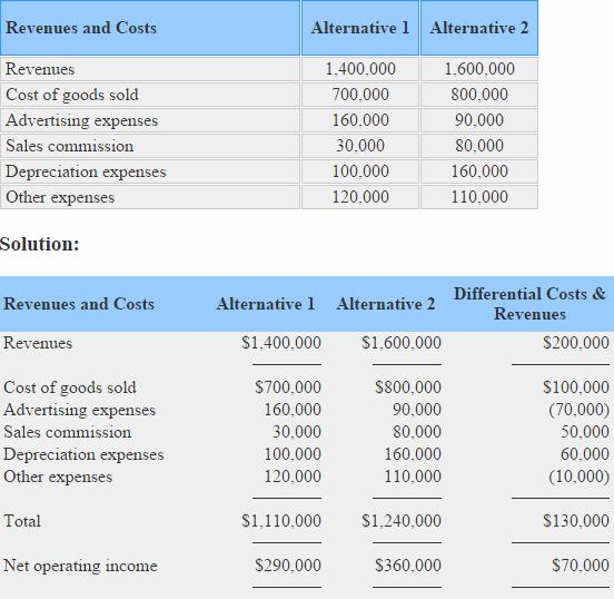 differential-cost-revenue