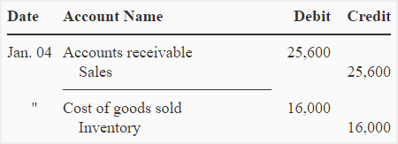 First-in, first-out (FIFO) method in perpetual inventory