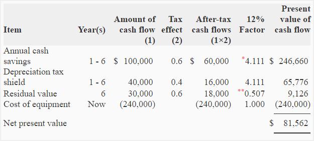 Capital budgeting.
