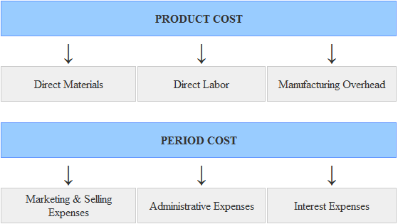 Product Costs And Period Costs Explanation And Examples