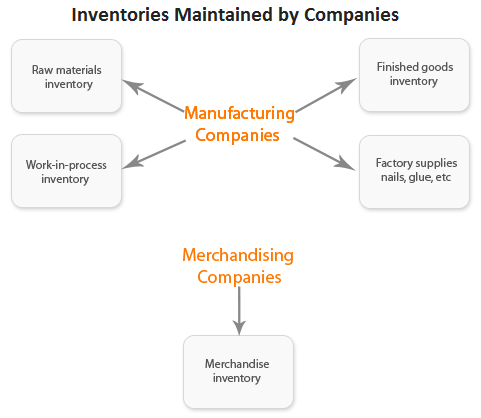 types-or-classification-of-inventory