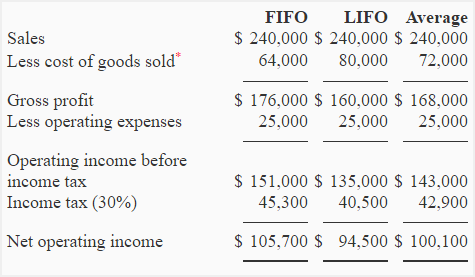 How to Calculate LIFO and FIFO