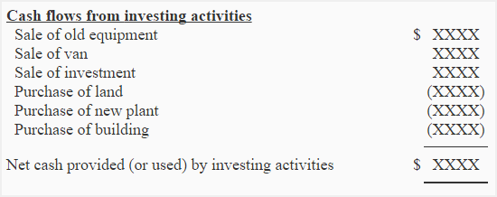 Investing Activities Section Of Statement Of Cash Flows
