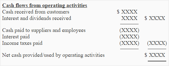 Operating Activities Section By Direct Method Accounting