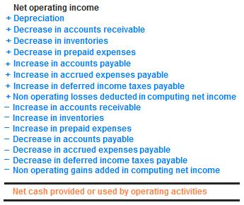 Direct Versus Indirect Method of Cash Flows: