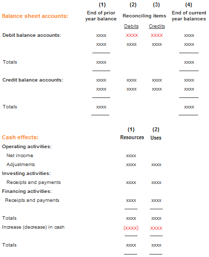 Printables Cash Flow Worksheet worksheet for preparing a statement of cash flows accounting flows
