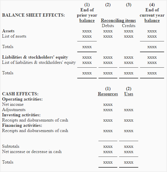 Worksheet For Preparing A Statement Of Cash Flows Accounting For
