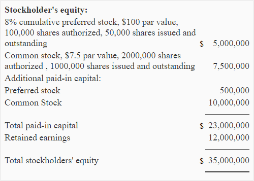 What is 'Capital Structure'