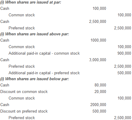 Accounting for stock options issued