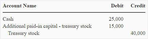 treasury-stock-cost-method-img7