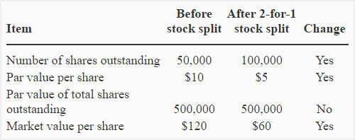 Use preferred stock in a sentence