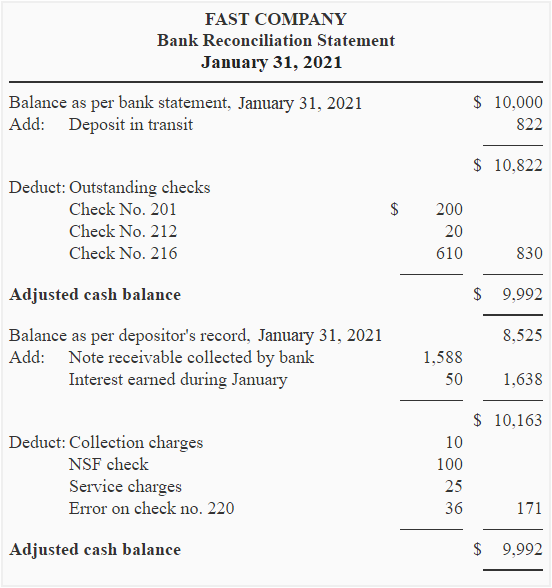 bank reconciliation statement definition explanation example and