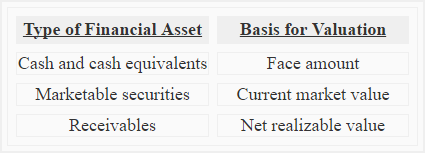 financial-assets-and-their-valuation-img1