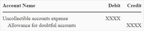 uncollectible-accounts-allowance-method-img1