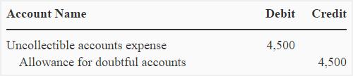 uncollectible-accounts-allowance-method-img3