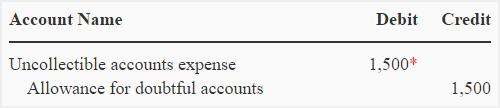 uncollectible-accounts-allowance-method-img5
