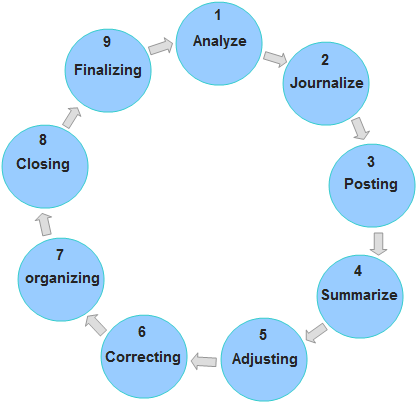 Accounting Cycle Explanation Steps Example