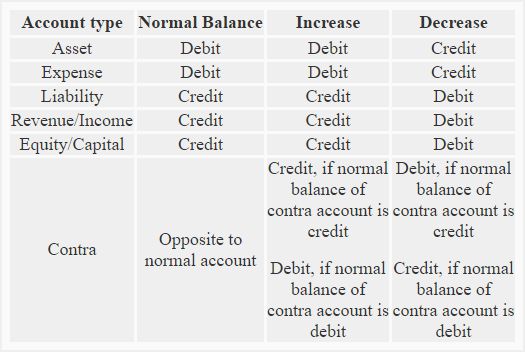 rules-of-debit-and-credit-img1