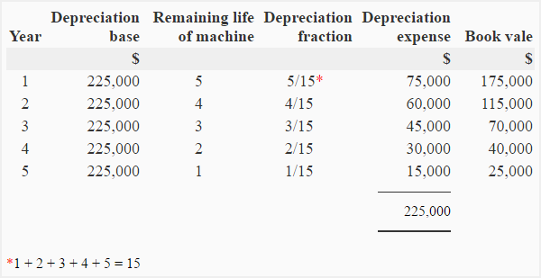 depreciation sum of years method Sum-of-years-digits (soyd) method soyd is an accelerated depreciation method more depreciation occurs early in the asset's life than in its later life because of the time value of money, an accelerated method is desirable for a profitable business because it results in delaying the payment of taxes.