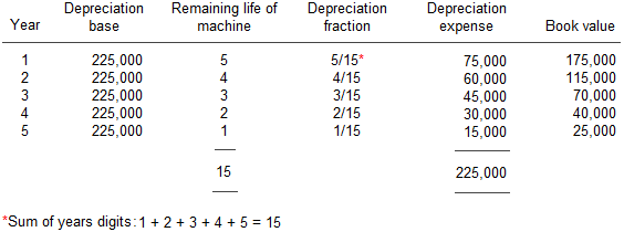 depreciation sum of years method Sum of the years' digits method unlike the straight line method that equally allocates depreciation each year throughout the asset's life, the sum of the years' digits is an accelerated .