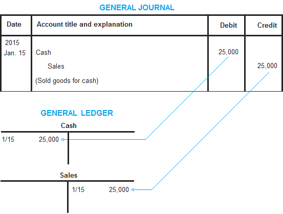 General ledger explanation process format example – Ledger Format