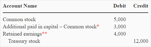Retirement of treasury stock - journal entries and examples