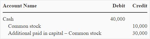 Treasury stock - par value method - explanation, journal