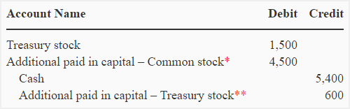 treasury-stock-par-value-method-img2