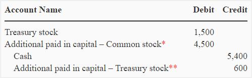 treasury-stock-par-value-method-img2