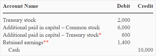treasury-stock-par-value-method-img3