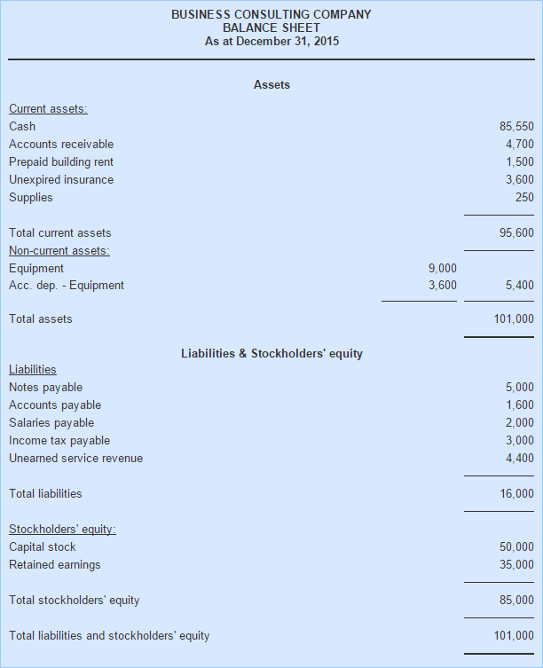 balance sheet in report format